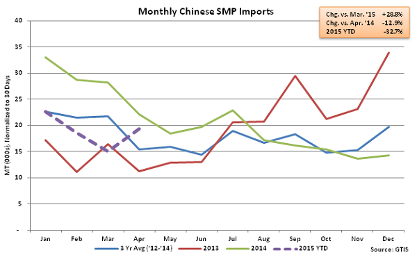 Monthly Chinese SMP Imports - May
