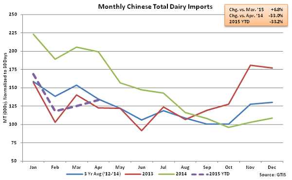Monthly Chinese Total Dairy Imports - May