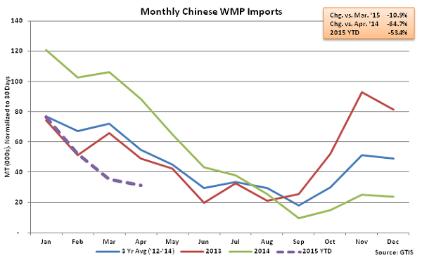 Monthly Chinese WMP Imports - May