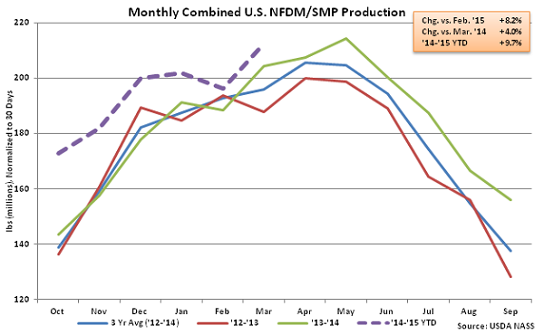 Monthly Combined US NFDM-SMP Production - May