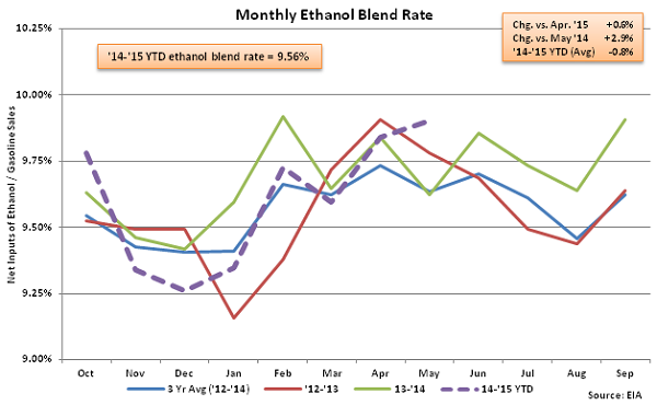 Monthly Ethanol Blend Rate 5-6-15
