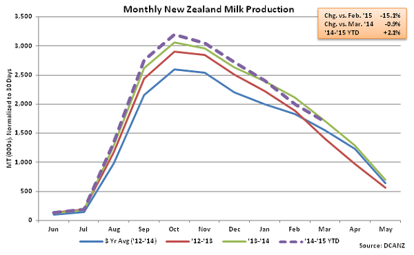 Monthly New Zealand Milk Production - May