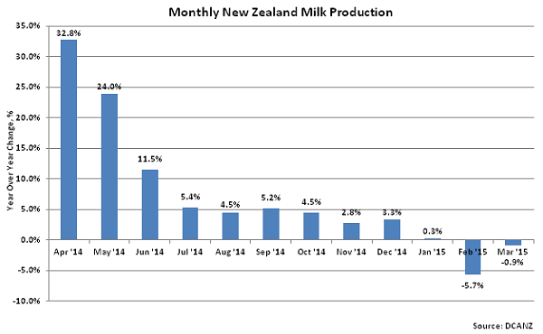 Monthly New Zealand Milk Production2 - May