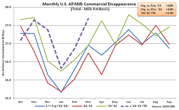 Monthly US All Milk Commercial Disappearance - May