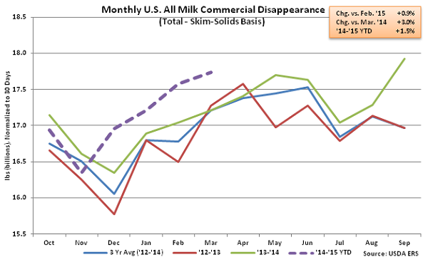 Monthly US All Milk Commercial Disappearance2 - May