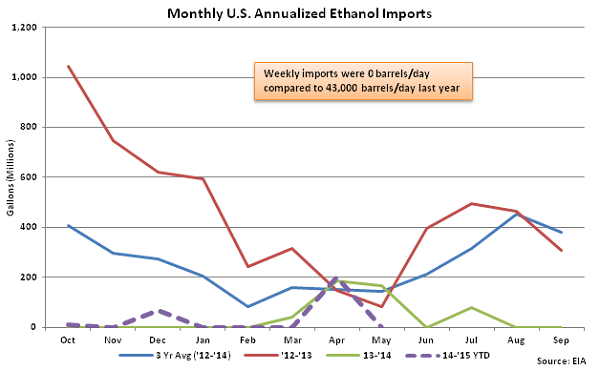 Monthly US Annualized Ethanol Imports 5-13-15