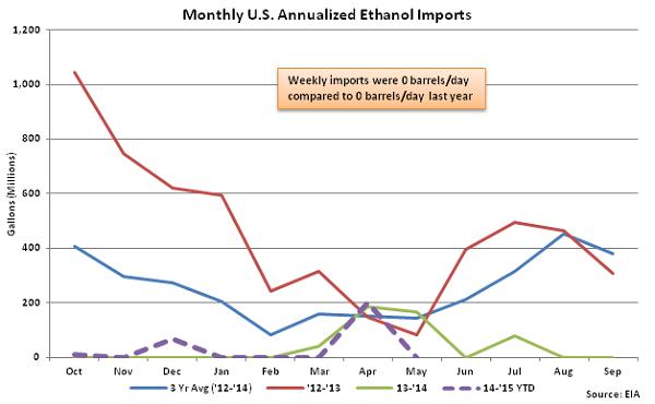 Monthly US Annualized Ethanol Imports 5-28-15