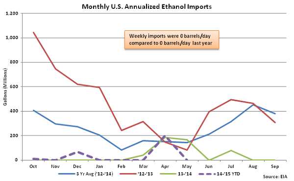 Monthly US Annualized Ethanol Imports 5-6-15