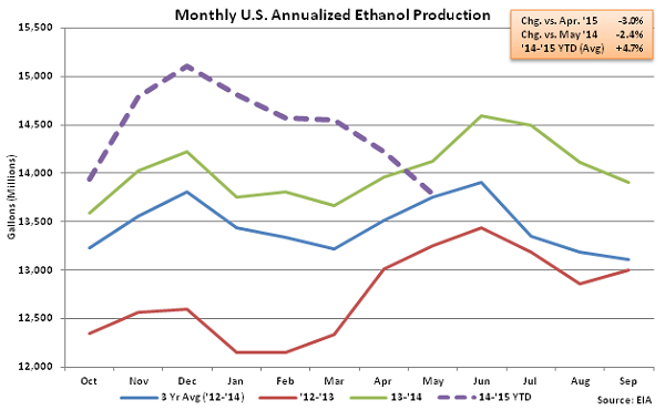 Monthly US Annualized Ethanol Production 5-13-15
