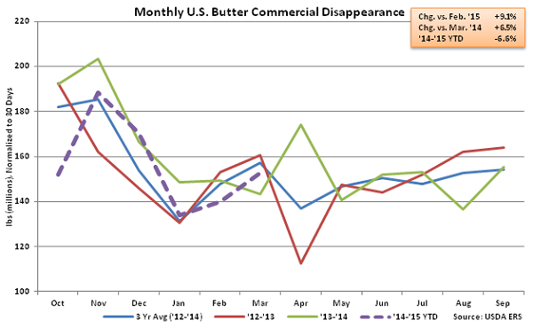 Monthly US Butter Commercial Disappearance - May