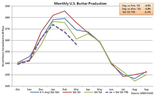 Monthly US Butter Production - May