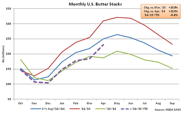 Monthly US Butter Stocks - May