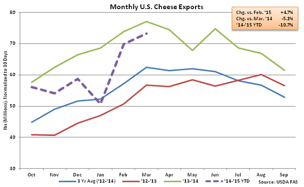 Monthly US Cheese Exports - May
