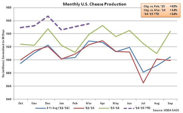 Monthly US Cheese Production - May