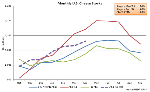Monthly US Cheese Stocks - May