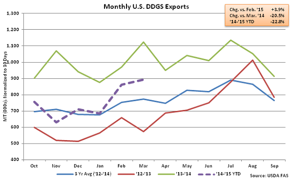 Monthly US DDGS Exports2 - May