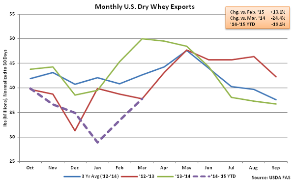 Monthly US Dry Whey Exports - May