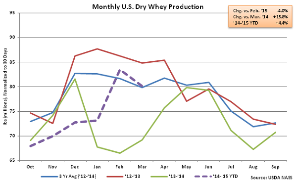 Monthly US Dry Whey Production - May