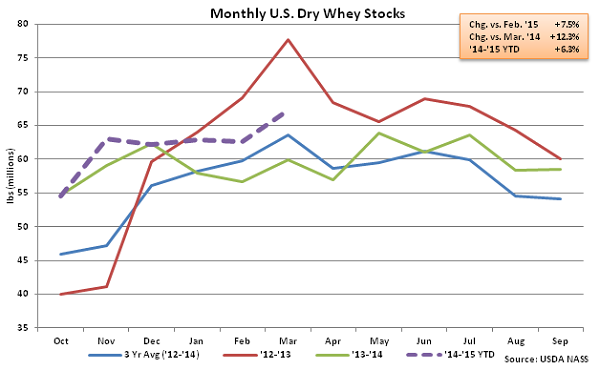 Monthly US Dry Whey Stocks - May