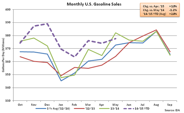 Monthly US Gasoline Sales 5-13-15