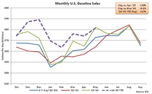 Monthly US Gasoline Sales 5-20-15