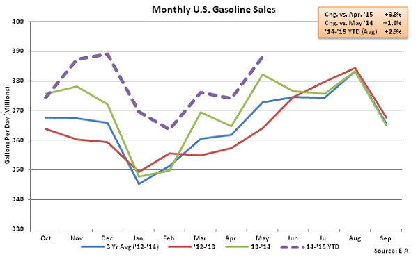 Monthly US Gasoline Sales 5-28-15
