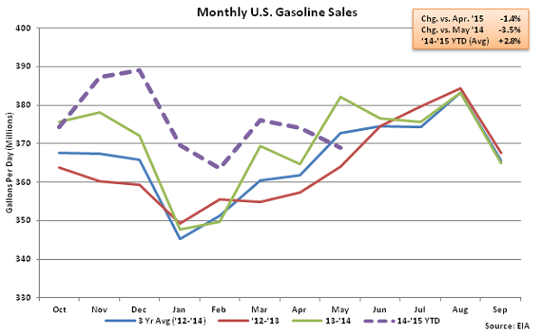 Monthly US Gasoline Sales 5-6-15