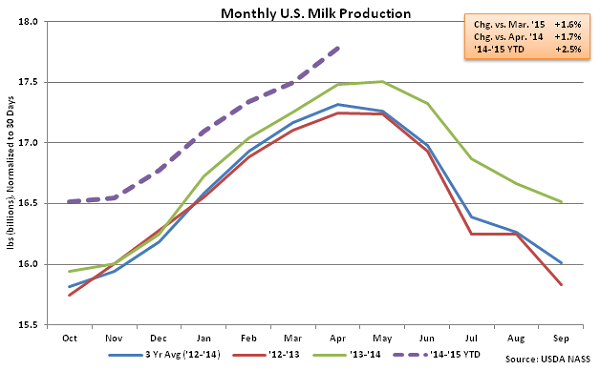 Monthly US Milk Production - May