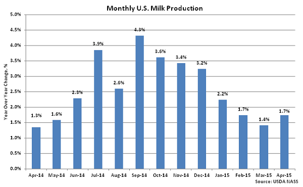 Monthly US Milk Production2 - May