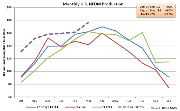 Monthly US NFDM Production - May