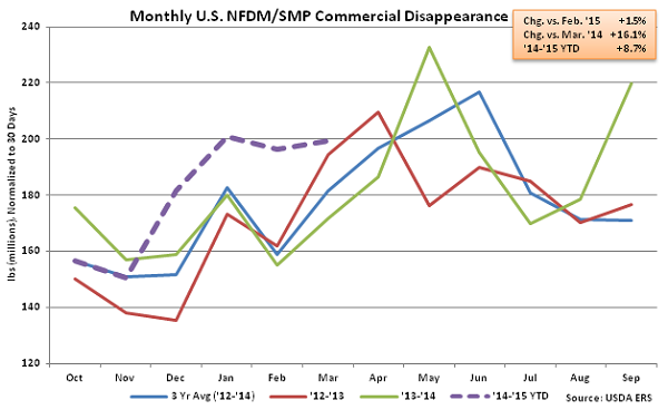 Monthly US NFDM-SMP Commercial Disappearance - May