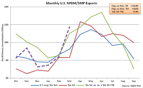 Monthly US NFDM-SMP Exports - May