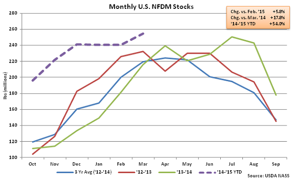 Monthly US NFDM Stocks - May