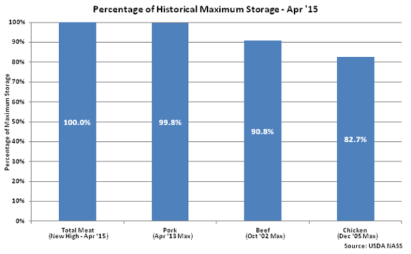 Percentage of Historical Maximum Storage Apr 15 - May