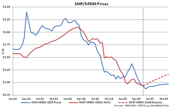 SMP-NFDM Prices - May 19