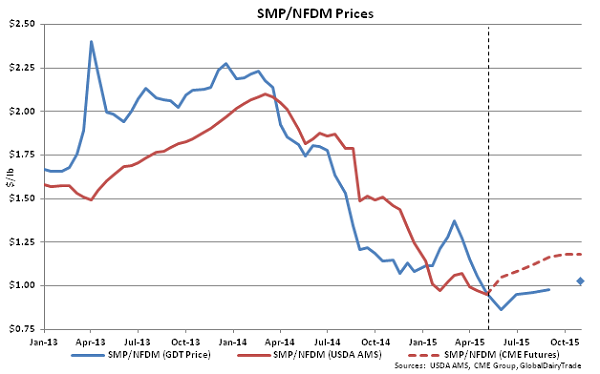 SMP-NFDM Prices - May 5