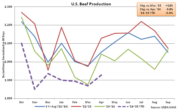 US Beef Production - May