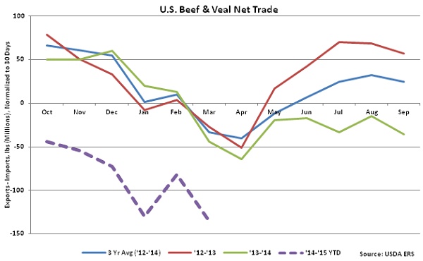 US Beef and Veal Net Trade - May