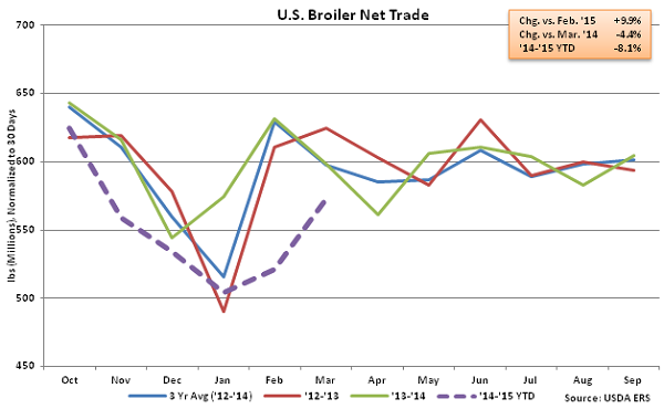 US Broiler Net Trade - May