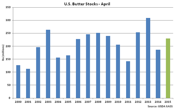 US Butter Stocks April - May