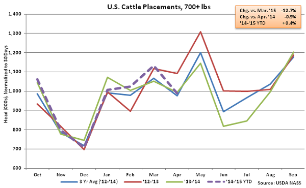 US Cattle Placements Over 700lbs - May