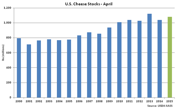 US Cheese Stocks April - May