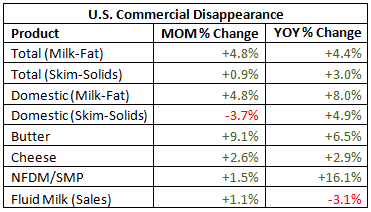 US Commerical Disappearance Table - May