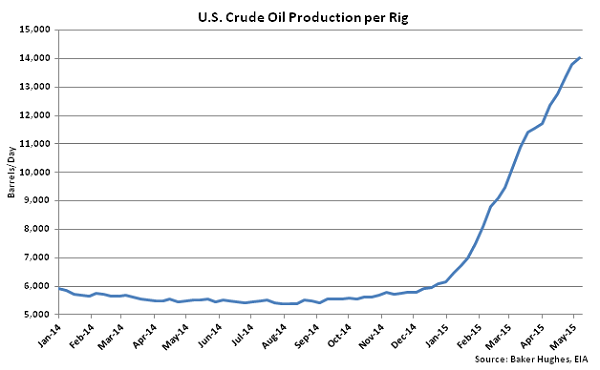 US Crude Oil Production per Rig - May 28