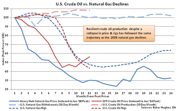 US Crude Oil vs Natural Gas Declines - May 13
