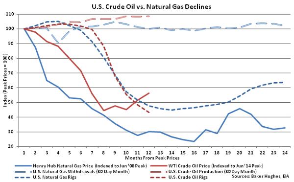 US Crude Oil vs Natural Gas Declines - May 28