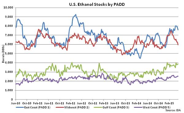 US Ethanol Stocks by PADD 5-13-15