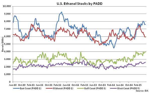 US Ethanol Stocks by PADD 5-20-15