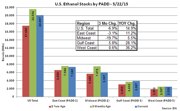 US Ethanol Stocks by PADD 5-22-15