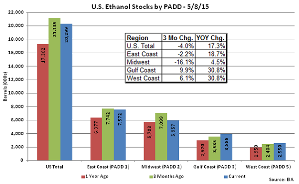 US Ethanol Stocks by PADD 5-8-15